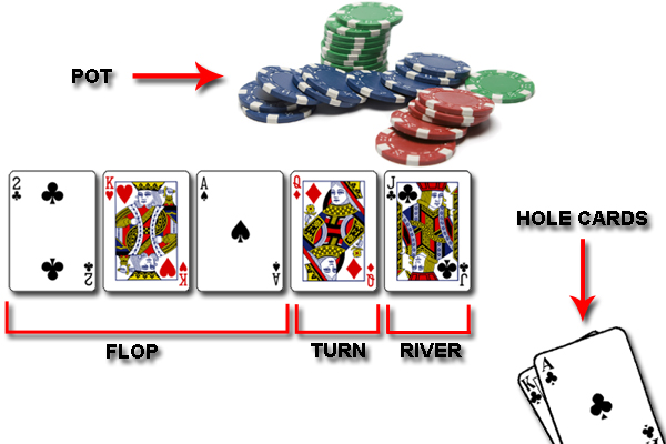 How To Holdem